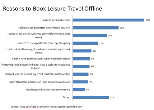 how to build an online travel agency